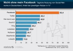 statista Umfrage bzgl. Nutzung Sozialer Netzwerke in Deutschland