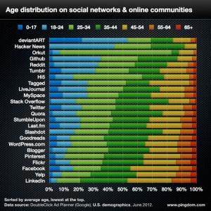 Altersstruktur Soziale Netzwerke und Communities 2012