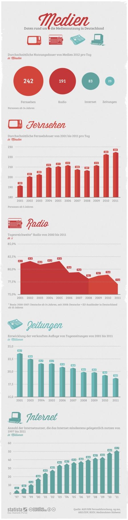 Infografik: Mediennutzung in Deutschland 2012