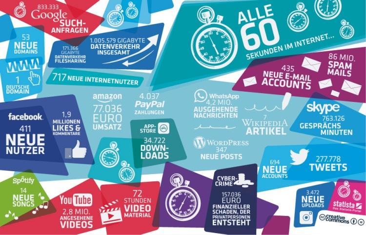 Was passiert innerhalb von 60 Sekunden im Internet?