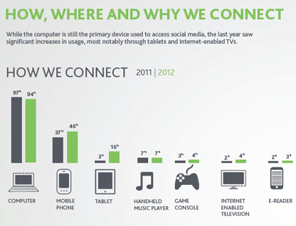 Nielsen Social Media Report 2012
