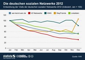 Entwicklung der dt. sozialen Netzwerke 2012