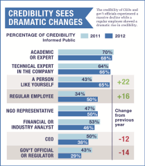 Edelman Trust Barometer 2012 im Vergleich zu 2011