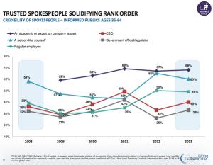 Edelman Trust Barometer mit Vergleich der Jahre 2008 bis 2013