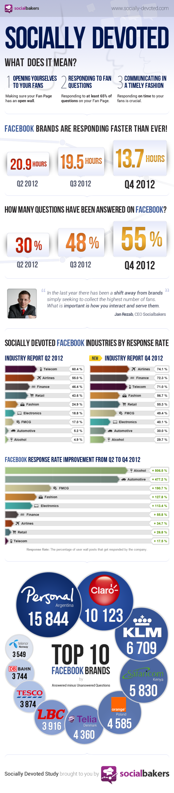 "socialbakers Studie ""Socially Devoted"", 4. Quartal 2012"