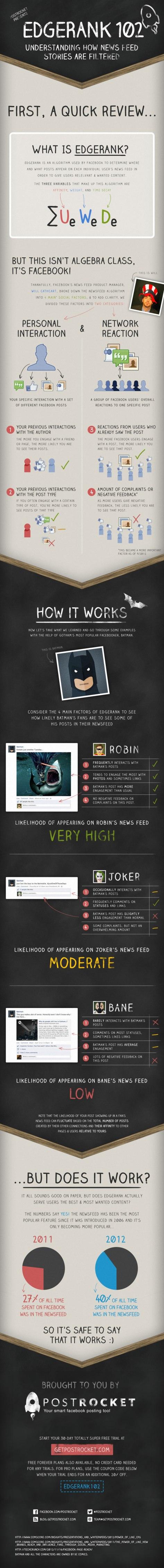 Der Facebook Newsfeed und der Edgerank