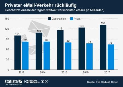 Die tägliche E-Mail-Nutzung steigt bis 2017 weiter an.