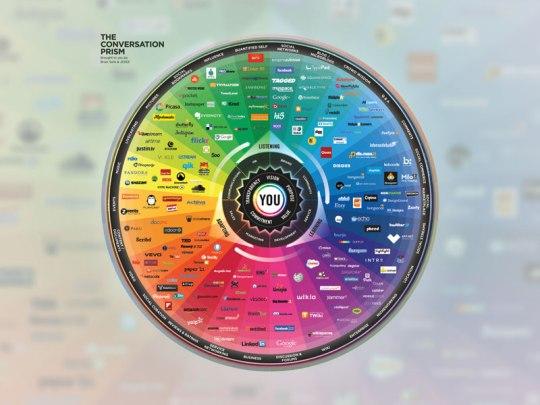 Conversation Prism 2013 von Brian Solis und JESS3
