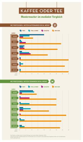 Studie Kaffee Tee Muntermacher im digitalen Vergleich