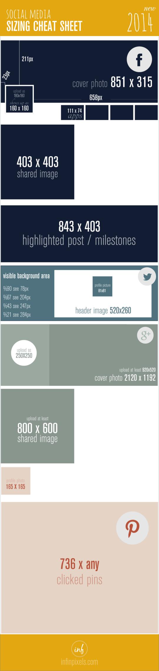 Die BIldergrößen zu Facebook, Twitter, Google+ und Pinterest