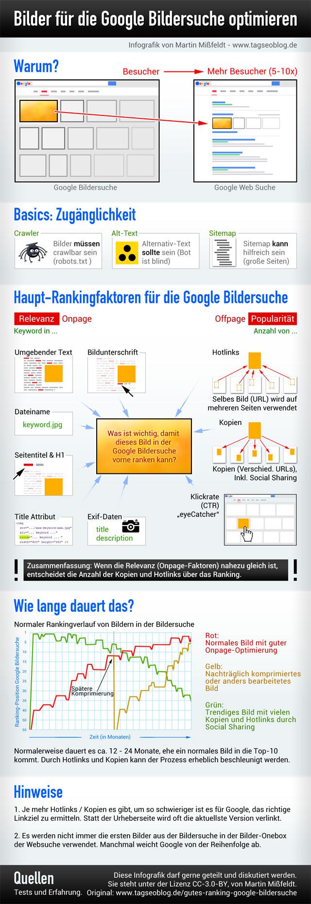 Ranking Faktoren Google Bildersuche