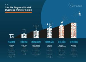 Altimeter Group: The 6 stages of Social Business Transformation, 2013