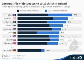 """statista: """"Internet für Deutsche tatsächlich Neuland"""