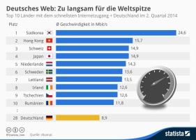 statista: Deutsches Web: Zu langsam für die Webspitze