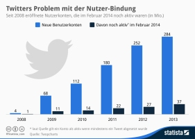 statista: Twitters Problem mit der Nutzer-Bindung