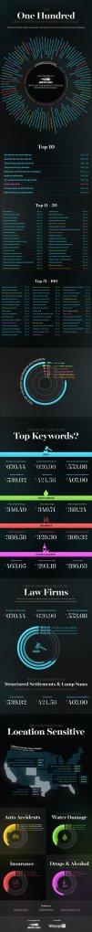 Die 100 teuersten Keywords für Google AdWords Kampagnen