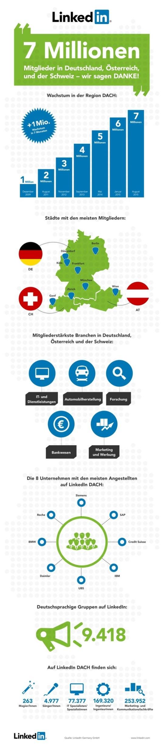 LinkedIn Wachstum Deutschland Österreich Schweiz